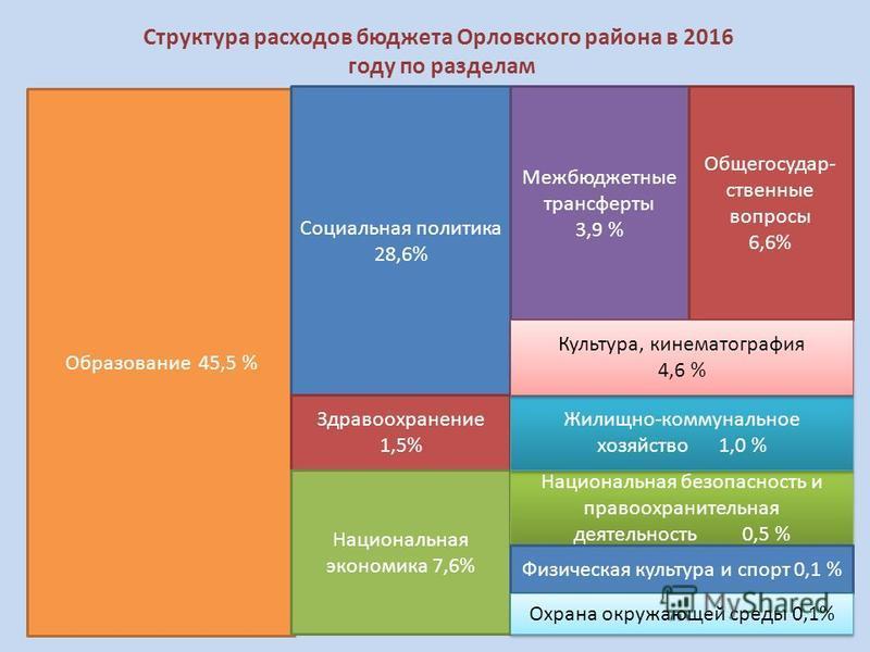 Структура расходов бюджета Орловского района в 2016 году по разделам Образование 45,5 % Социальная политика 28,6% Здравоохранение 1,5% Национальная экономика 7,6% Межбюджетные трансферты 3,9 % Национальная безопасность и правоохранительная деятельнос