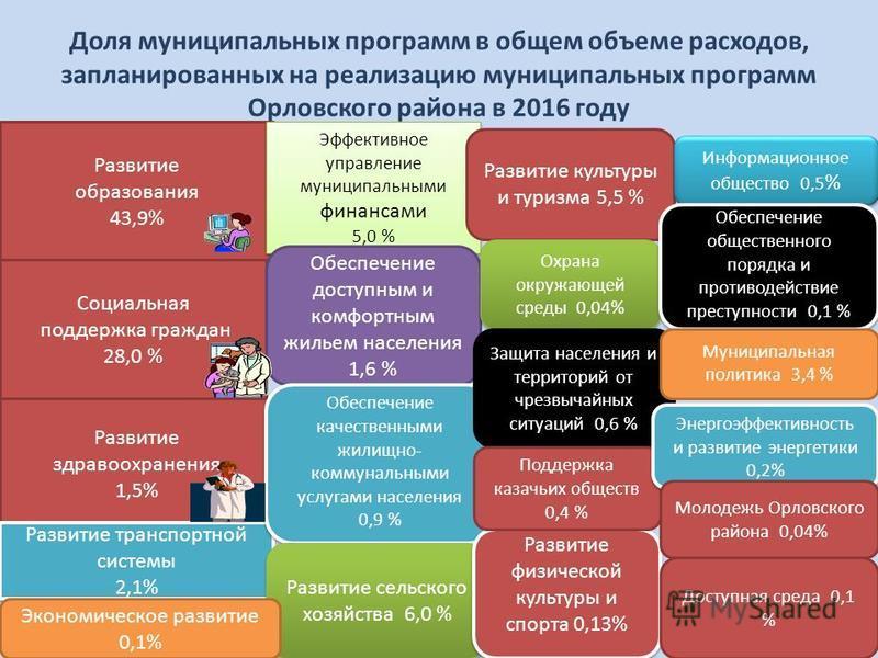 Доля муниципальных программ в общем объеме расходов, запланированных на реализацию муниципальных программ Орловского района в 2016 году Развитие образования 43,9% Социальная поддержка граждан 28,0 % Развитие здравоохранения 1,5% Развитие транспортной