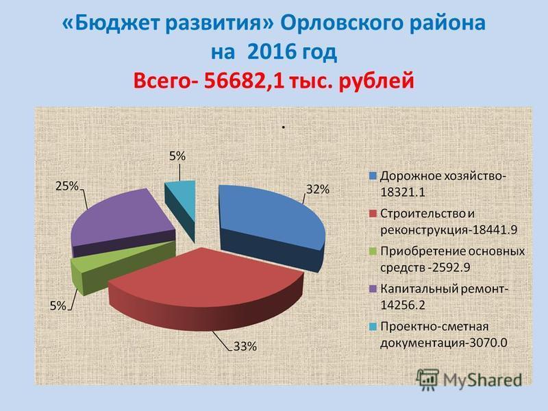 «Бюджет развития» Орловского района на 2016 год Всего- 56682,1 тыс. рублей