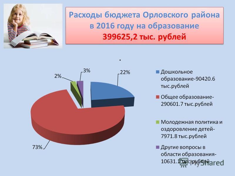 Расходы бюджета Орловского района в 2016 году на образование 399625,2 тыс. рублей