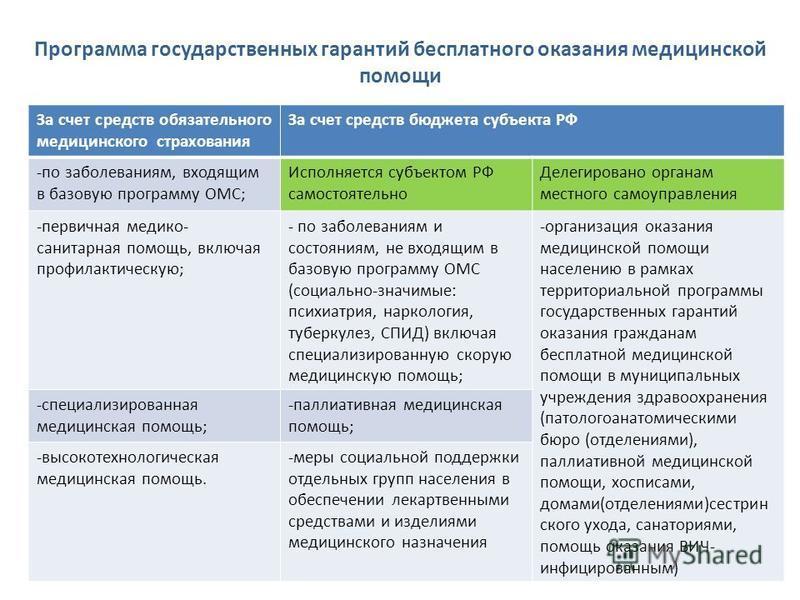 Программа государственных гарантий бесплатного оказания медицинской помощи За счет средств обязательного медицинского страхования За счет средств бюджета субъекта РФ -по заболеваниям, входящим в базовую программу ОМС; Исполняется субъектом РФ самосто