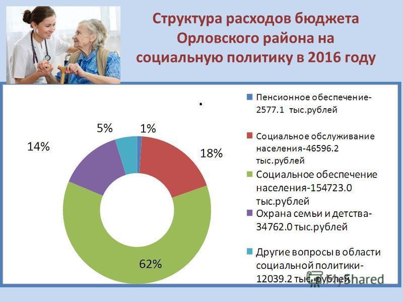 Структура расходов бюджета Орловского района на социальную политику в 2016 году