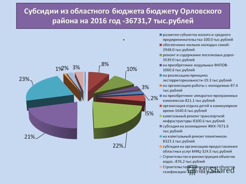 Субсидии из областного бюджета бюджету Орловского района на 2016 год -36731,7 тыс.рублей
