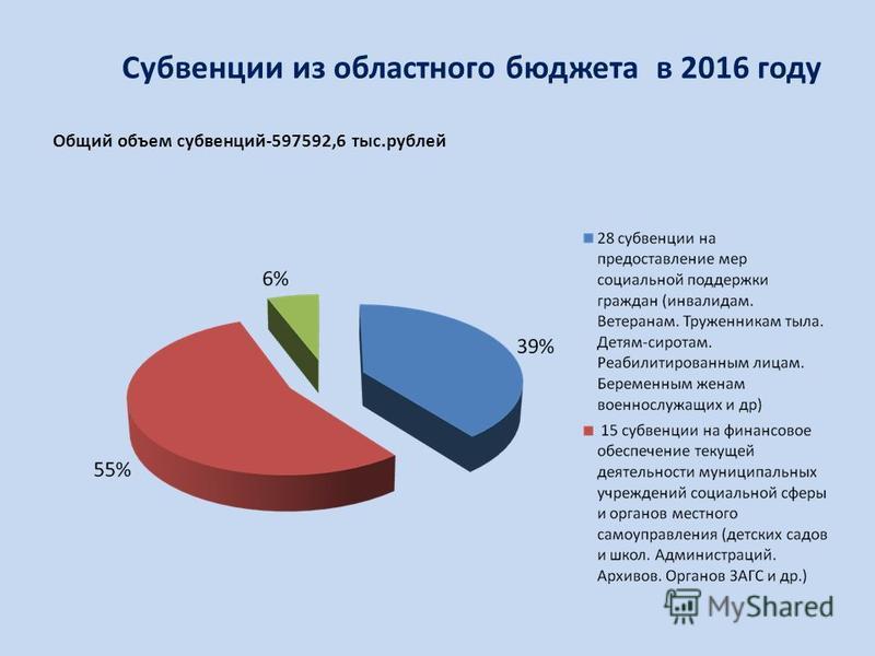 Субвенции из областного бюджета в 2016 году Общий объем субвенций-597592,6 тыс.рублей