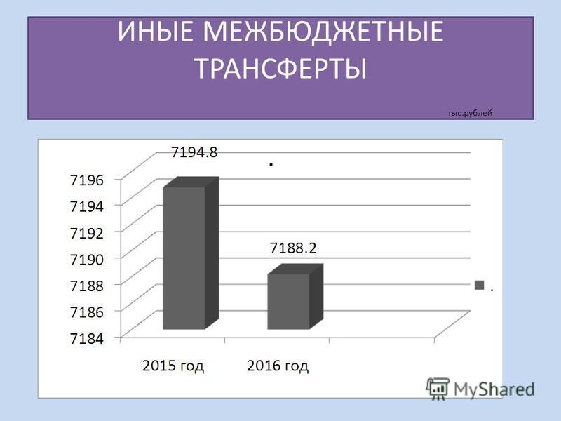ИНЫЕ МЕЖБЮДЖЕТНЫЕ ТРАНСФЕРТЫ тыс.рублей