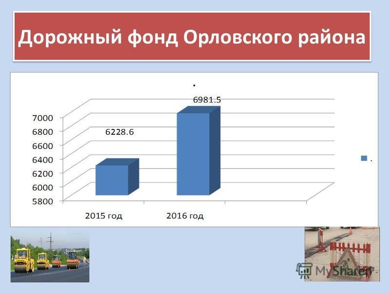 Дорожный фонд Орловского района