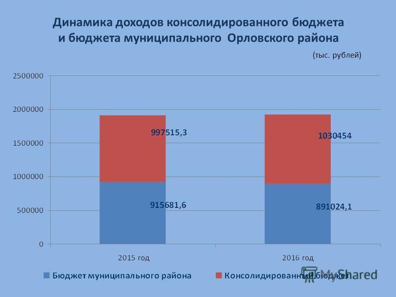 Динамика доходов консолидированного бюджета и бюджета муниципального Орловского района (тыс. рублей)