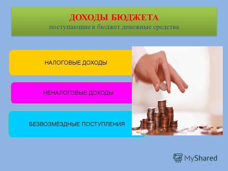 ДОХОДЫ БЮДЖЕТА поступающие в бюджет денежные средства НАЛОГОВЫЕ ДОХОДЫ НЕНАЛОГОВЫЕ ДОХОДЫ БЕЗВОЗМЕЗДНЫЕ ПОСТУПЛЕНИЯ