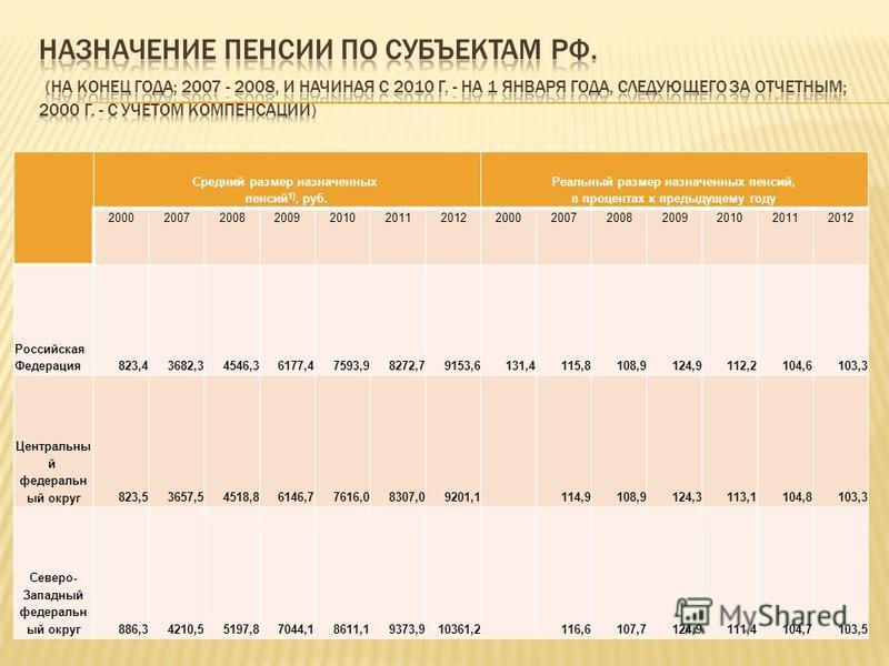 Средний размер назначенных пенсий 1), руб. Реальный размер назначенных пенсий, в процентах к предыдущему году 20002007200820092010201120122000200720082009201020112012 Российская Федерация 823,43682,34546,36177,47593,98272,79153,6131,4115,8108,9124,91
