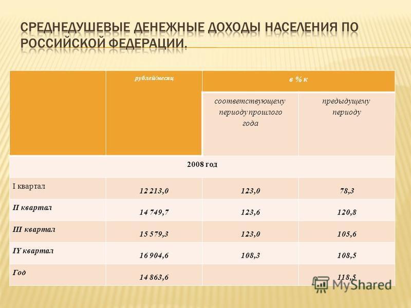 рублей/месяц в % к соответствующему периоду прошлого года предыдущему периоду 2008 год I квартал 12 213,0123,078,3 II квартал 14 749,7123,6120,8 III квартал 15 579,3123,0105,6 IY квартал 16 904,6108,3108,5 Год 14 863,6 118,5