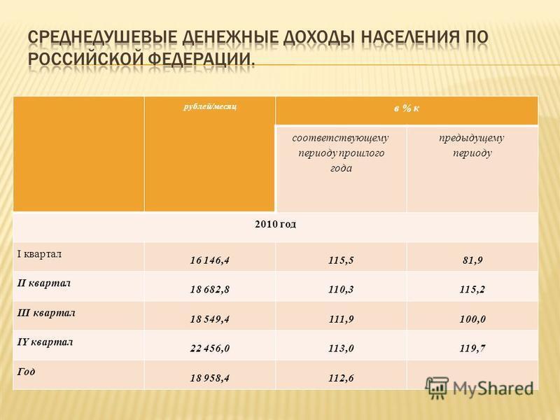 рублей/месяц в % к соответствующему периоду прошлого года предыдущему периоду 2010 год I квартал 16 146,4115,581,9 II квартал 18 682,8110,3115,2 III квартал 18 549,4111,9100,0 IY квартал 22 456,0113,0119,7 Год 18 958,4112,6