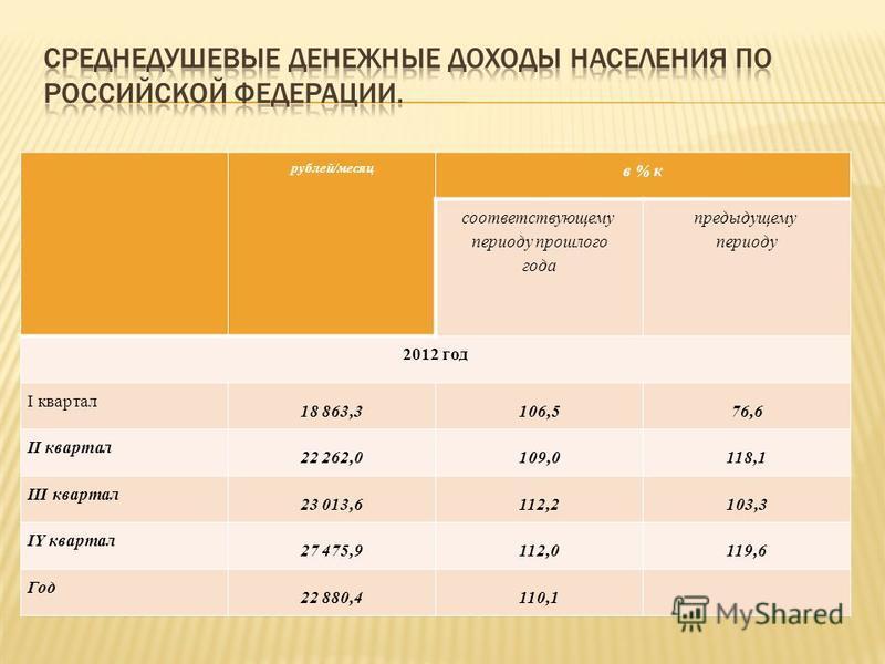 рублей/месяц в % к соответствующему периоду прошлого года предыдущему периоду 2012 год I квартал 18 863,3106,576,6 II квартал 22 262,0109,0118,1 III квартал 23 013,6112,2103,3 IY квартал 27 475,9112,0119,6 Год 22 880,4110,1