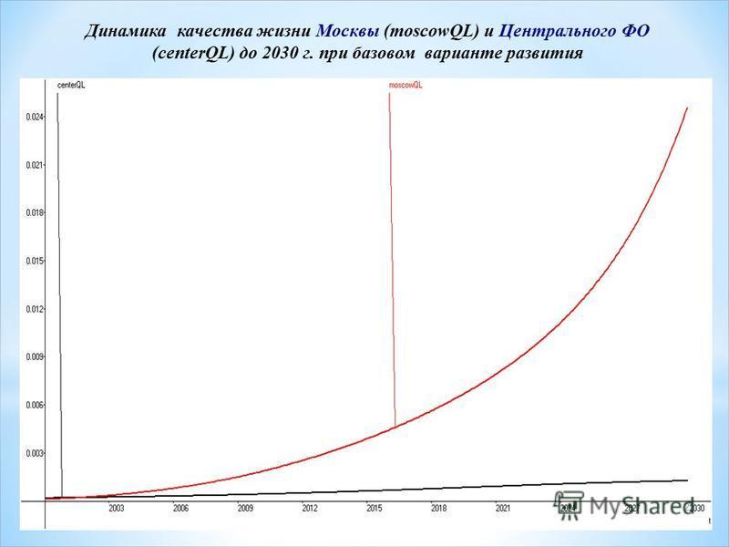 23 Динамика качества жизни Москвы (moscowQL) и Центрального ФО (centerQL) до 2030 г. при базовом варианте развития 23