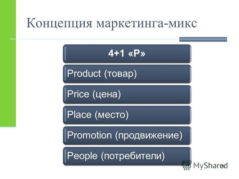 Концепция маркетинга-микс 4+1 «Р»Product (товар)Price (цена)Place (место)Promotion (продвижение)People (потребители) 36
