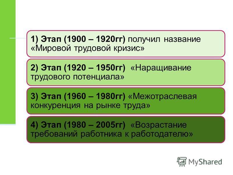 1) Этап (1900 – 1920 гг) получил название «Мировой трудовой кризис» 2) Этап (1920 – 1950 гг) «Наращивание трудового потенциала» 3) Этап (1960 – 1980 гг) «Межотраслевая конкуренция на рынке труда» 4) Этап (1980 – 2005 гг) «Возрастание требований работ