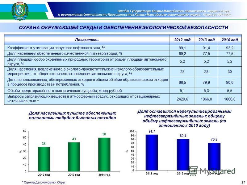 37 Отчёт Губернатора Ханты-Мансийского автономного округа – Югры о результатах деятельности Правительства Ханты-Мансийского автономного округа - Югры за 2014 год Показатель 2012 год 2013 год 2014 год Коэффициент утилизации попутного нефтяного газа, %