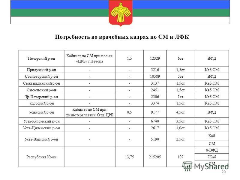 Печорский р-он Кабинет по СМ при пол-ке «ЦРБ» г.Печора 1,5123296 стВФД Прилузский р-он--32161,5 ст Каб СМ Сосногорский р-он--105895 стВФД Сыктывдинский р-он--31371,5 ст Каб СМ Сысольский р-он--24511,5 ст Каб СМ Тр-Печорский р-он--23061 ст Каб СМ Удор