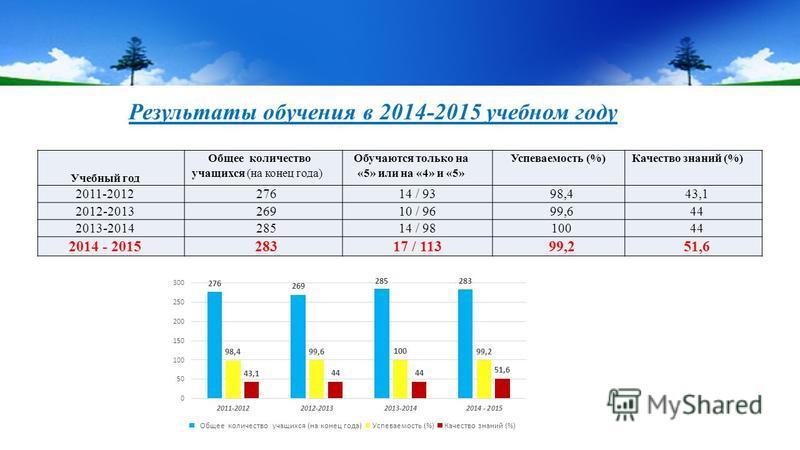 Результаты обучения в 2014-2015 учебном году Учебный год Общее количество учащихся (на конец года) Обучаются только на «5» или на «4» и «5» Успеваемость (%)Качество знаний (%) 2011-201227614 / 9398,443,1 2012-201326910 / 9699,644 2013-201428514 / 981