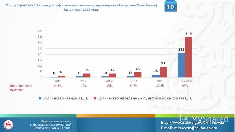 Процент охвата населения 14,5% 19% 21,6%19%57,5% О ходе строительства станций цифрового эфирного телерадиовещания в Республике Саха (Якутия) (на 1 января 2015 года)10 http://www.sakha.gov.ru/minsvyazE-mail: minsvyaz@sakha.gov.ru 93%