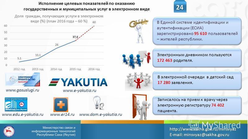 Исполнение целевых показателей по оказанию государственных и муниципальных услуг в электронном виде 24 http://www.sakha.gov.ru/minsvyazE-mail: minsvyaz@sakha.gov.ru В Единой системе идентификации и аутентификации (ЕСИА) зарегистрировано 95 610 пользо