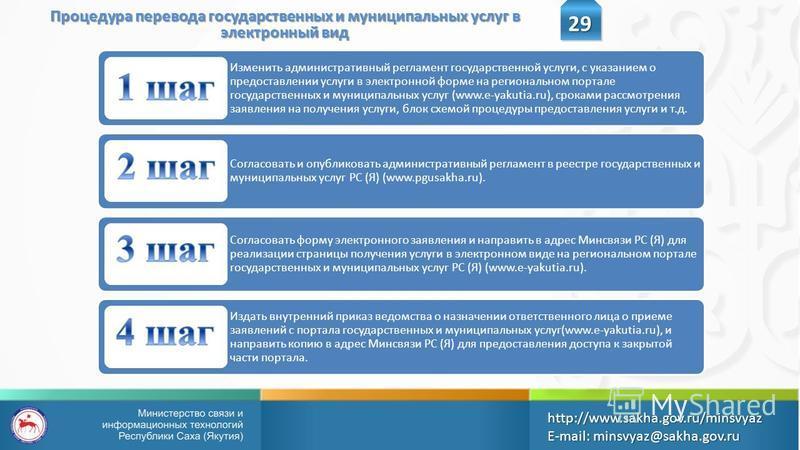 Процедура перевода государственных и муниципальных услуг в электронный вид 29 http://www.sakha.gov.ru/minsvyazE-mail: minsvyaz@sakha.gov.ru Изменить административный регламент государственной услуги, с указанием о предоставлении услуги в электронной