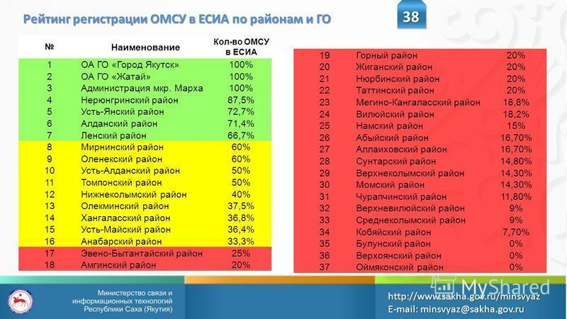 38 http://www.sakha.gov.ru/minsvyazE-mail: minsvyaz@sakha.gov.ru Рейтинг регистрации ОМСУ в ЕСИА по районам и ГО Наименование Кол-во ОМСУ в ЕСИА 1ОА ГО «Город Якутск»100% 2ОА ГО «Жатай»100% 3Администрация мкр. Марха 100% 4Нерюнгринский район 87,5% 5У