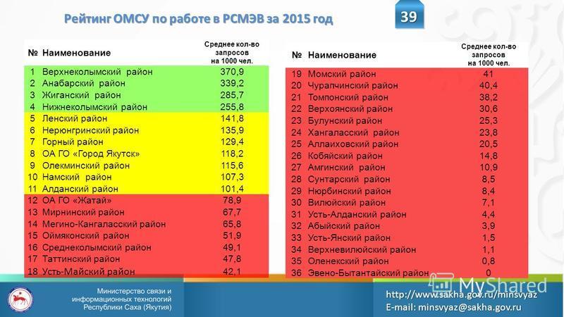 Рейтинг ОМСУ по работе в РСМЭВ за 2015 год 39 http://www.sakha.gov.ru/minsvyazE-mail: minsvyaz@sakha.gov.ru Наименование Среднее кол-во запросов на 1000 чел. 1Верхнеколымский район 370,9 2Анабарский район 339,2 3Жиганский район 285,7 4Нижнеколымский