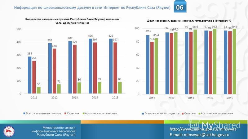 Доля населения, охваченного услугами доступа в Интернет, % Информация по широкополосному доступу к сети Интернет по Республике Саха (Якутия) Количество населенных пунктов Республики Саха (Якутия), имеющих узлы доступа в Интернет 06 http://www.sakha.g