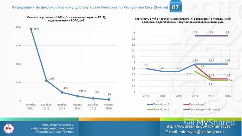 Стоимость условного 1 Мбит/с в населенных пунктах РС(Я), подключенных к ВОЛС, руб. Информация по широкополосному доступу к сети Интернет по Республике Саха (Якутия) http://www.sakha.gov.ru/minsvyazE-mail: minsvyaz@sakha.gov.ru Стоимость 1 Мб в населе