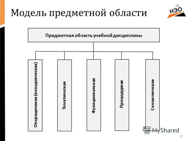 Модель предметной области 23