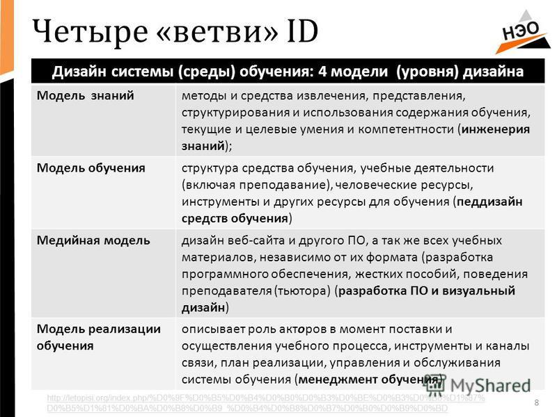 Четыре «ветви» ID Дизайн системы (среды) обучения: 4 модели (уровня) дизайна Модель знаний методы и средства извлечения, представления, структурирования и использования содержания обучения, текущие и целевые умения и компетентности (инженерия знаний)