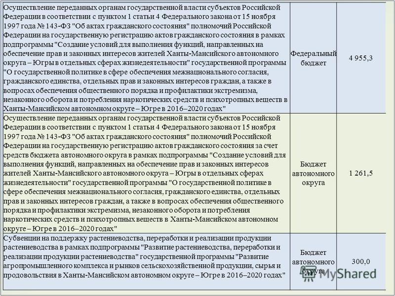 Осуществление переданных органам государственной власти субъектов Российской Федерации в соответствии с пунктом 1 статьи 4 Федерального закона от 15 ноября 1997 года 143-ФЗ