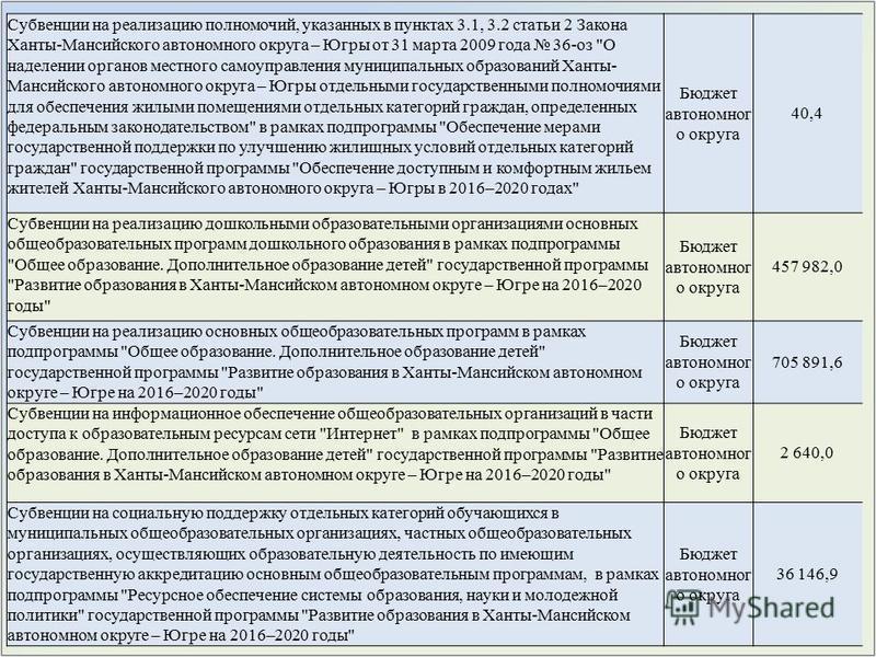 Субвенции на реализацию полномочий, указанных в пунктах 3.1, 3.2 статьи 2 Закона Ханты-Мансийского автономного округа – Югры от 31 марта 2009 года 36-оз