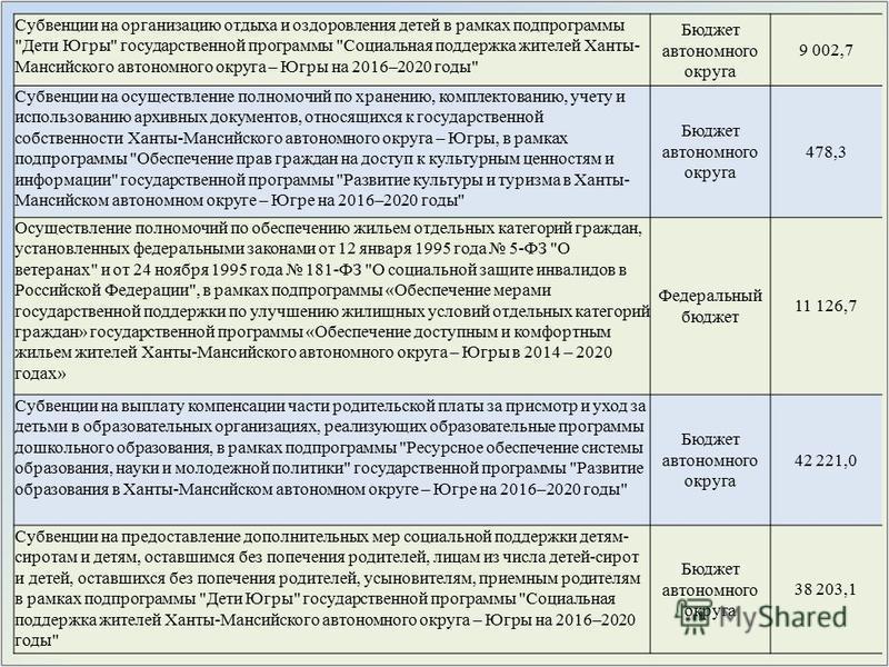 Субвенции на организацию отдыха и оздоровления детей в рамках подпрограммы