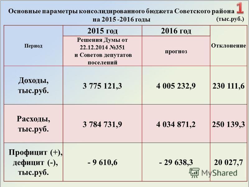 Основные параметры консолидированного бюджета Советского района на 2015 -2016 годы (тыс.руб.) Период 2015 год 2016 год Отклонение Решения Думы от 22.12.2014 351 и Советов депутатов поселений прогноз Доходы, тыс.руб. 3 775 121,34 005 232,9230 111,6 Ра