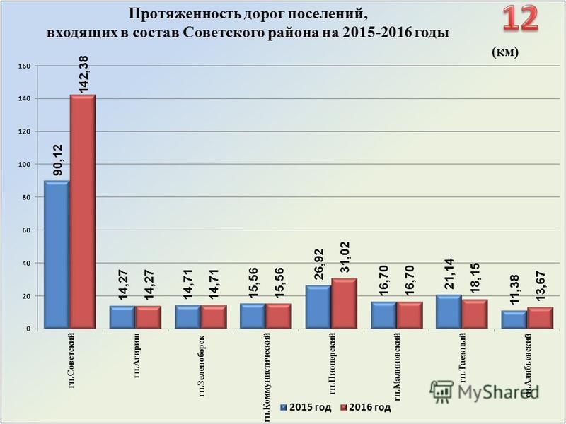 (км) Протяженность дорог поселений, входящих в состав Советского района на 2015-2016 годы