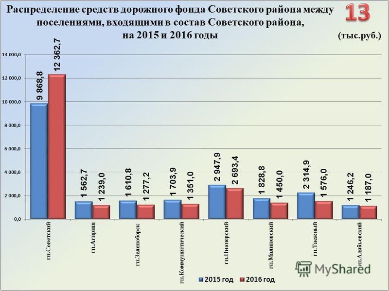 (тыс.руб.) Распределение средств дорожного фонда Советского района между поселениями, входящими в состав Советского района, на 2015 и 2016 годы