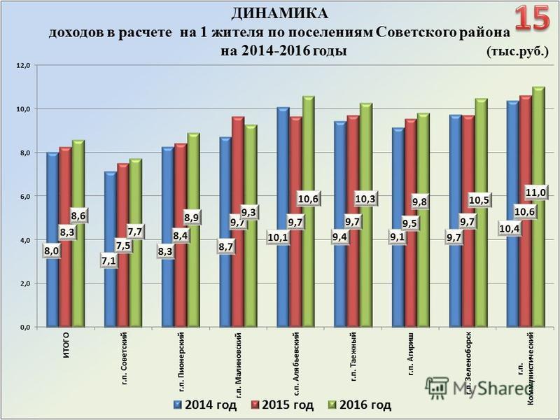 ДИНАМИКА доходов в расчете на 1 жителя по поселениям Советского района на 2014-2016 годы