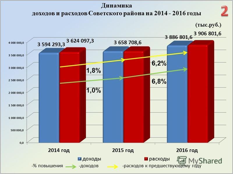 Динамика доходов и расходов Советского района на 2014 - 2016 годы (тыс.руб.) -% повышения -доходов -расходов к предшествующему году 1,8% 1,0% 6,2% 6,8%