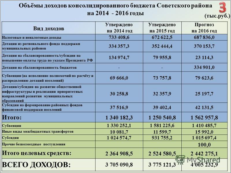 Вид доходов Утверждено на 2015 год Прогноз на 2014 годна 2016 год Налоговые и неналоговые доходы 733 408,6672 622,5687 836,0 Дотации из регионального фонда поддержки муниципальных районов 334 357,3352 444,4370 153,7 Дотации на сбалансированность/субс