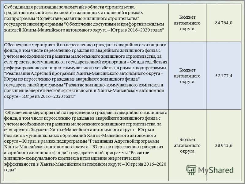 Субсидии для реализации полномочий в области строительства, градостроительной деятельности и жилищных отношений в рамках подпрограммы