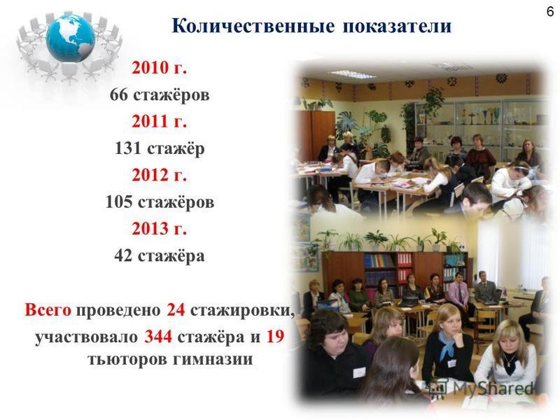 Количественные показатели 2010 г. 66 стажёров 2011 г. 131 стажёр 2012 г. 105 стажёров 2013 г. 42 стажёра Всего проведено 24 стажировки, участвовало 344 стажёра и 19 тьюторов гимназии 6