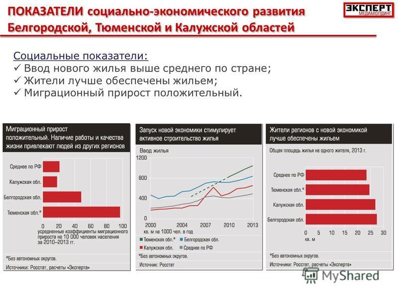 ПОКАЗАТЕЛИ социально-экономического развития Белгородской, Тюменской и Калужской областей Социальные показатели: Ввод нового жилья выше среднего по стране; Жители лучше обеспечены жильем; Миграционный прирост положительный.