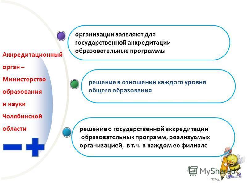 Аккредитационный орган – Министерство образования и науки Челябинской области организации заявляют для государственной аккредитации образовательные программы решение в отношении каждого уровня общего образования решение о государственной аккредитации