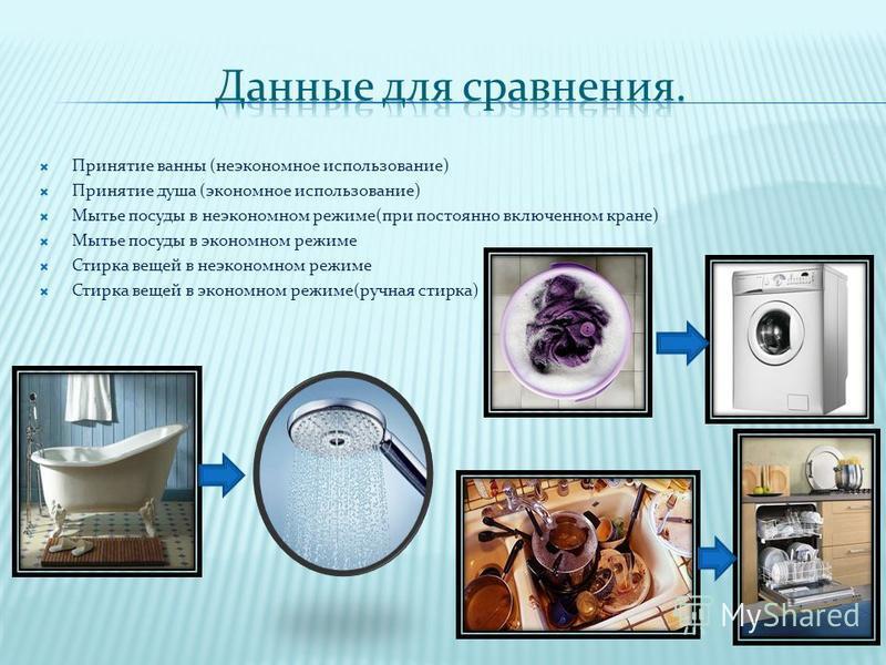 Принятие ванны (неэкономное использование) Принятие душа (экономное использование) Мытье посуды в неэкономном режиме(при постоянно включенном кране) Мытье посуды в экономном режиме Стирка вещей в неэкономном режиме Стирка вещей в экономном режиме(руч