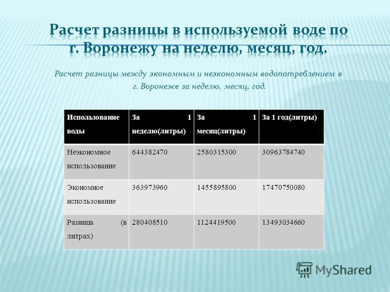 Расчет разницы между экономным и неэкономным водопотреблением в г. Воронеже за неделю, месяц, год. Использование воды За 1 неделю(литры) За 1 месяц(литры) За 1 год(литры) Неэкономное использование 644382470258031530030963784740 Экономное использовани