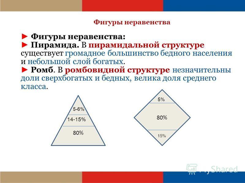 Фигуры неравенства Фигуры неравенства: Пирамида. В пирамидальной структуре существует громадное большинство бедного населения и небольшой слой богатых. Ромб. В ромбовидной структуре незначительны доли сверхбогатых и бедных, велика доля среднего класс