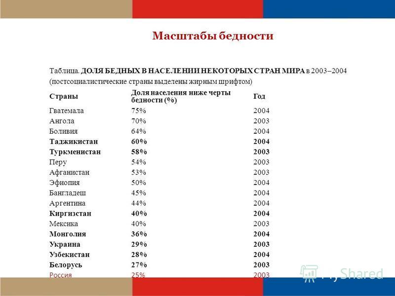 Масштабы бедности Таблица. ДОЛЯ БЕДНЫХ В НАСЕЛЕНИИ НЕКОТОРЫХ СТРАН МИРА в 2003–2004 (постсоциалистические страны выделены жирным шрифтом) Страны Доля населения ниже черты бедности (%) Год Гватемала 75%2004 Ангола 70%2003 Боливия 64%2004 Таджикистан 6