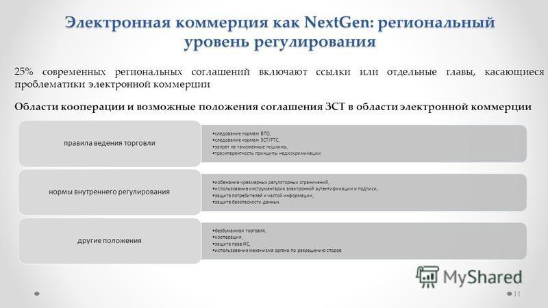 11 Электронная коммерция как NextGen: региональный уровень регулирования 25% современных региональных соглашений включают ссылки или отдельные главы, касающиеся проблематики электронной коммерции Области кооперации и возможные положения соглашения ЗС