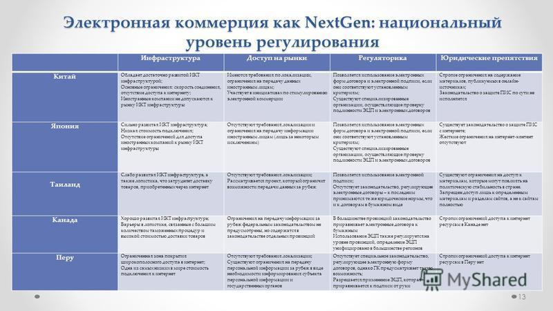 13 Электронная коммерция как NextGen: национальный уровень регулирования Инфраструктура Доступ на рынки РегуляторикаЮридические препятствия Китай Обладает достаточно развитой ИКТ инфраструктурой; Основные ограничения: скорость соединения, отсутствие